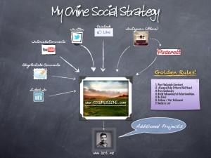 My Social Media Strategy