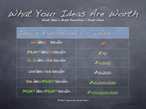 Graphical representation of what your ideas are worth without execution